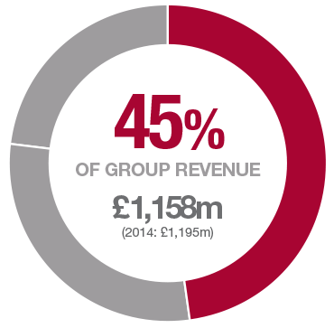 SIG at a glance - SIG plc Annual Report 2015
